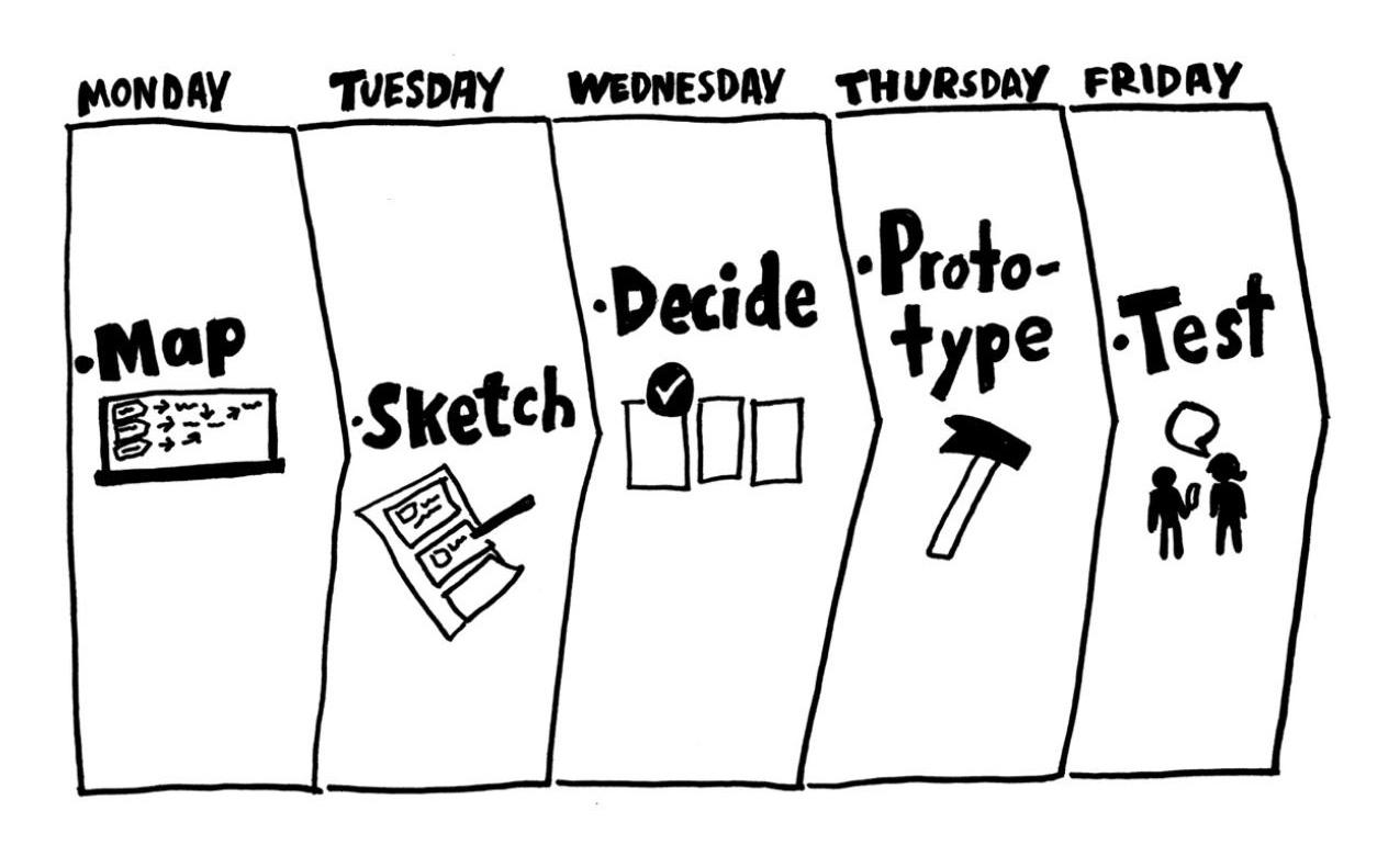 Suunnittelusprintin lukujärjestys, jossa jokaiselle viikonpäivälle suunniteltu sisältö.